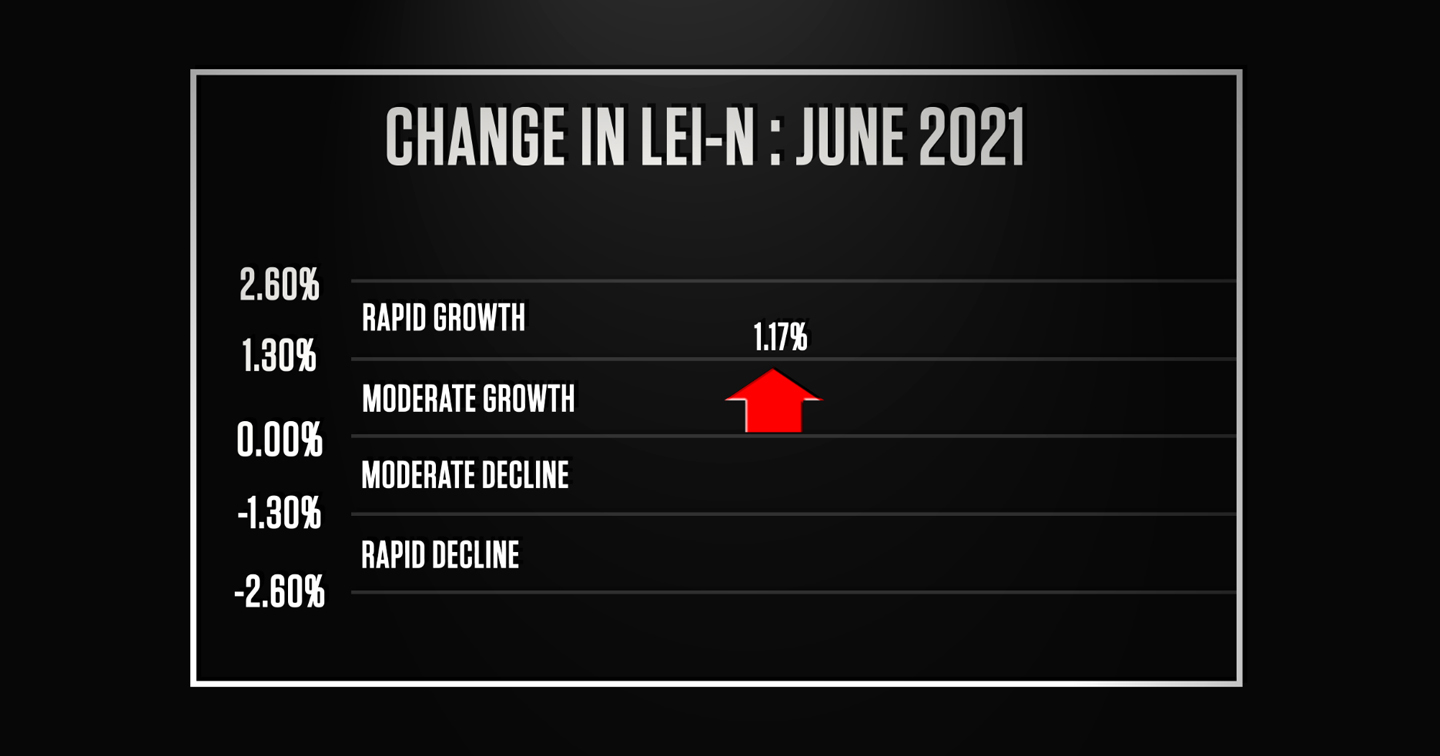 Strong Economic Growth for Remainder of Year