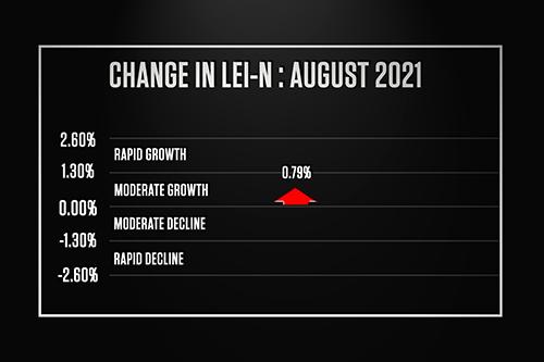 Nebraska Economic Indicator Improves in August