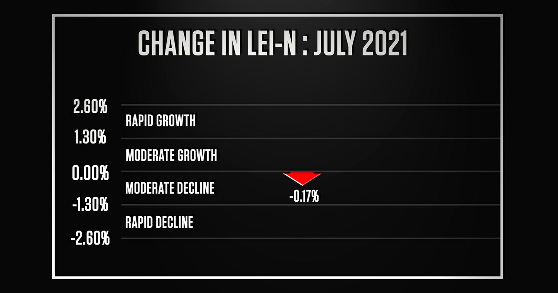 Economy Shows First Decline in 10 Months