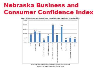 December Surveys: Consumer Confidence Falls in Nebraska