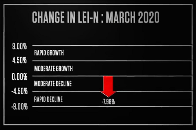 Nebraska Indicator: Sharp Drop in the Economic Outlook for Nebraska