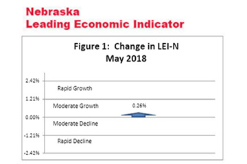 Economic Growth to Slow During the 4th Quarter of 2018