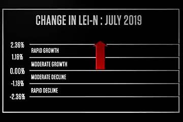 Nebraska's Leading Economic Indicator Bounces Back in July
