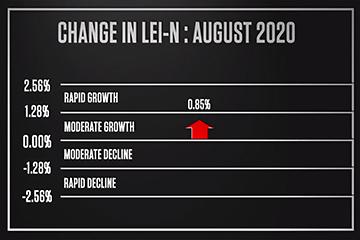 Nebraska Indicator: A Steady Economic Recovery Continues