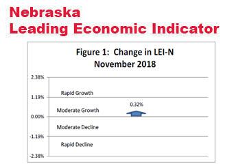 Nebraska Leading Indicator Improves in November
