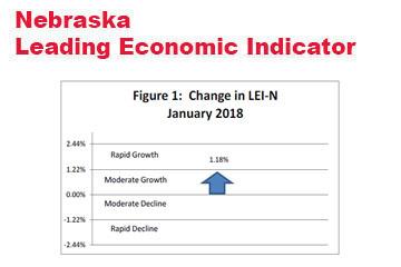Nebraska Indicator: Declining Dollar Supports Outlook for 2018