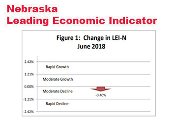 Nebraska Indicator: Slow Economic Growth at the End of 2018
