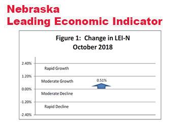 Nebraska Leading Indicator Rebounds in October
