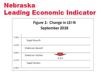 Nebraska Leading Indicator Drops in September
