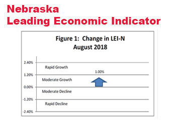 Nebraska Indicator: The Outlook Improves for Early 2019
