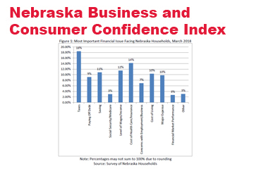 Nebraska Business and Consumer Confidence Settle at High Levels