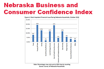 Confidence Persists in Solid Nebraska Labor Market