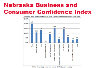 Rising Costs and Fading Consumer Confidence in Nebraska